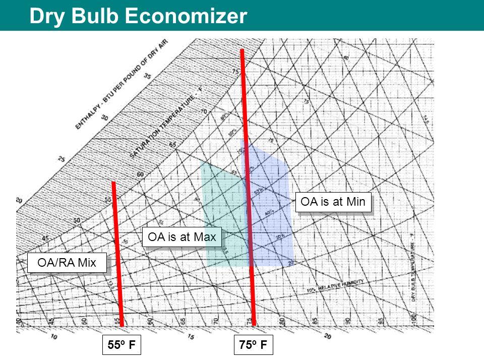 Dry Bulb Economizer OA is at Min OA is at Max OA/RA Mix 55º F 75º F