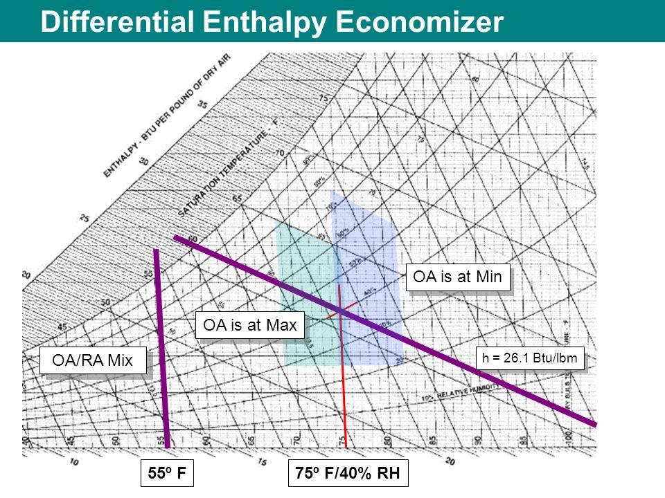 Differential Enthalpy Economizer