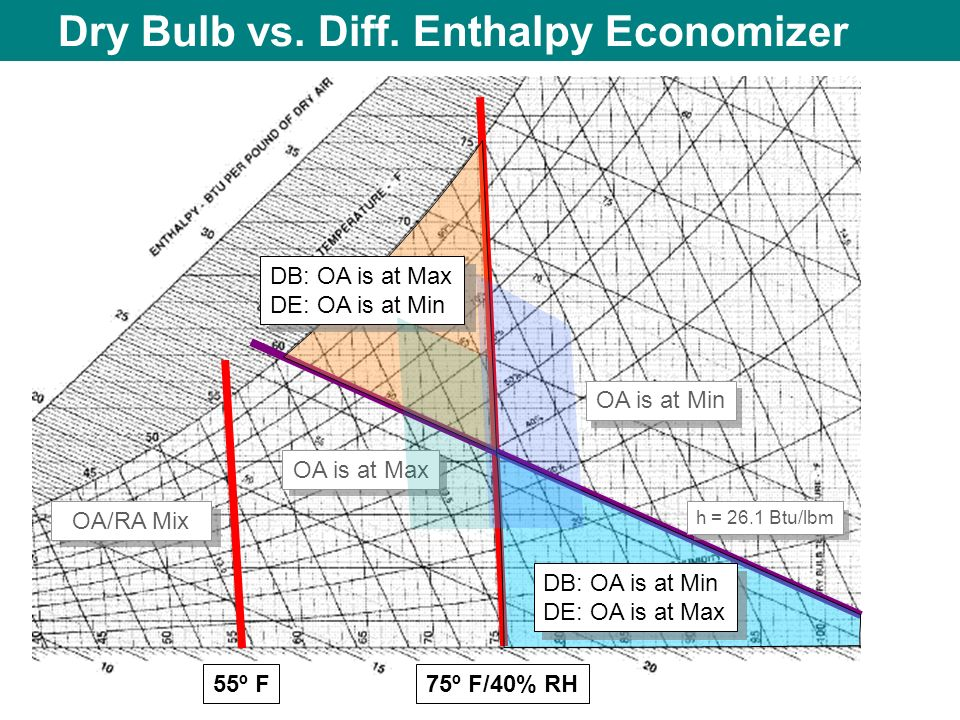 Dry Bulb vs. Diff. Enthalpy Economizer