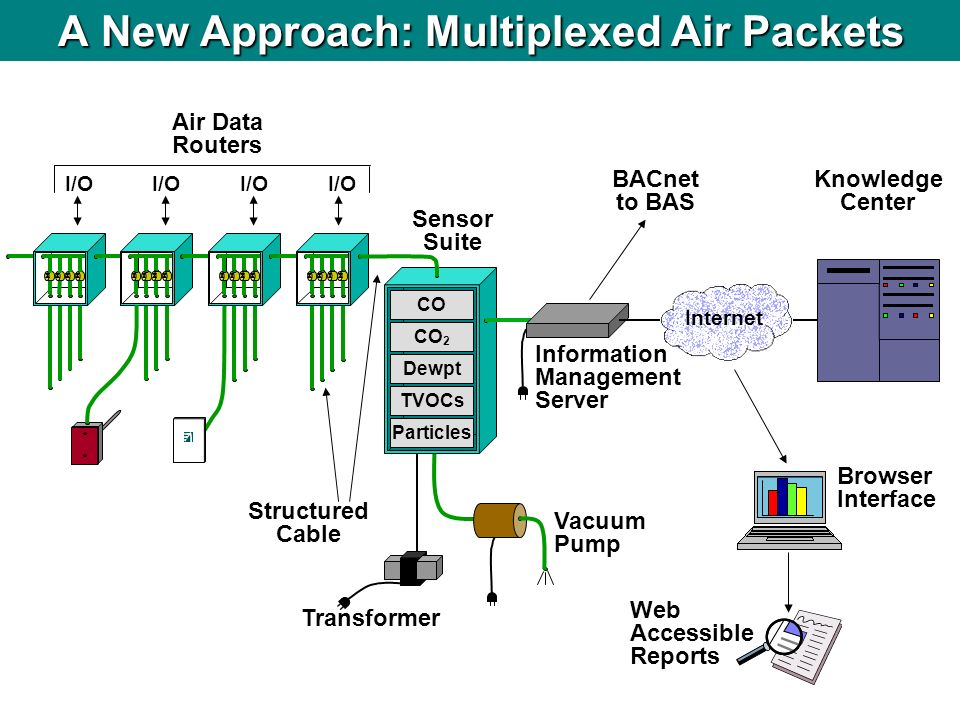A New Approach: Multiplexed Air Packets
