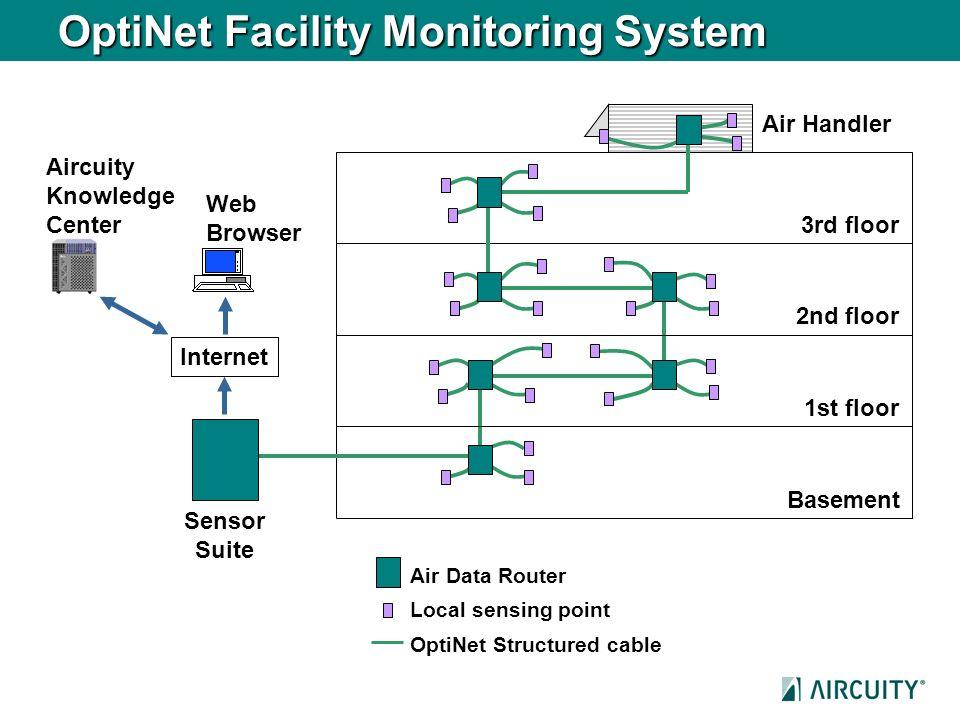 OptiNet Facility Monitoring System