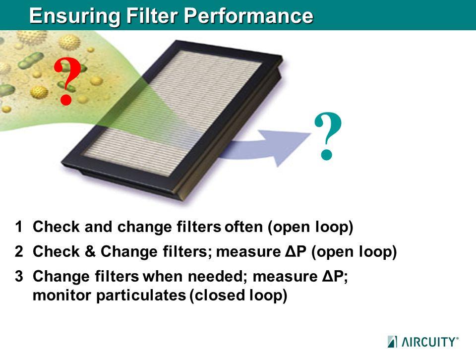 Ensuring Filter Performance