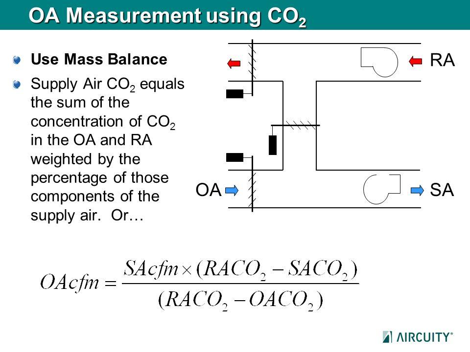 OA Measurement using CO2