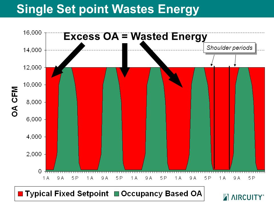 Single Set point Wastes Energy