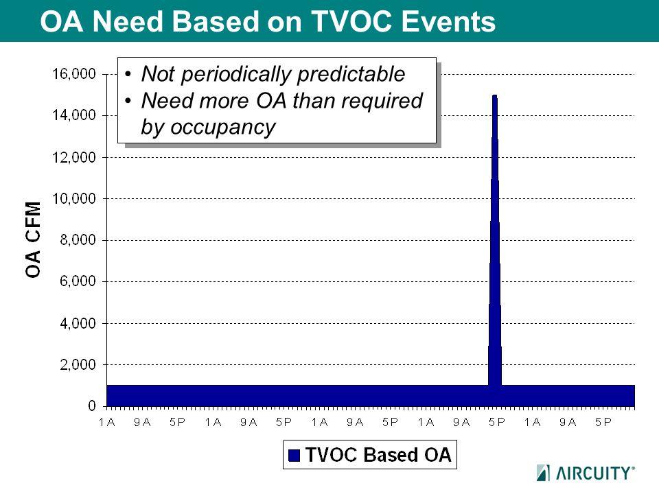 OA Need Based on TVOC Events