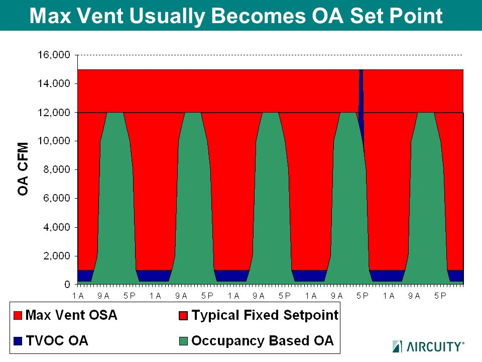 Max Vent Usually Becomes OA Set Point