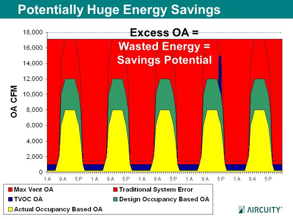Potentially Huge Energy Savings