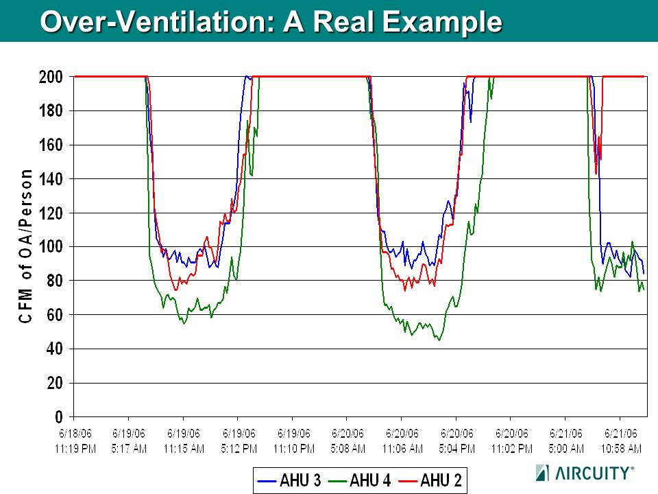 Over-Ventilation: A Real Example