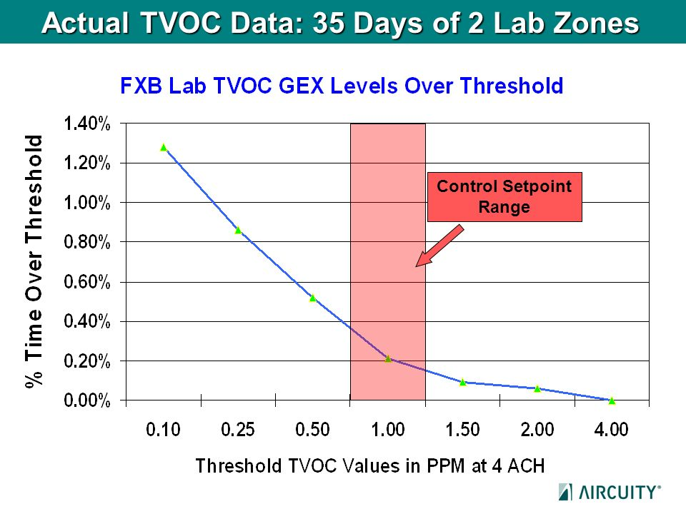 Actual TVOC Data: 35 Days of 2 Lab Zones
