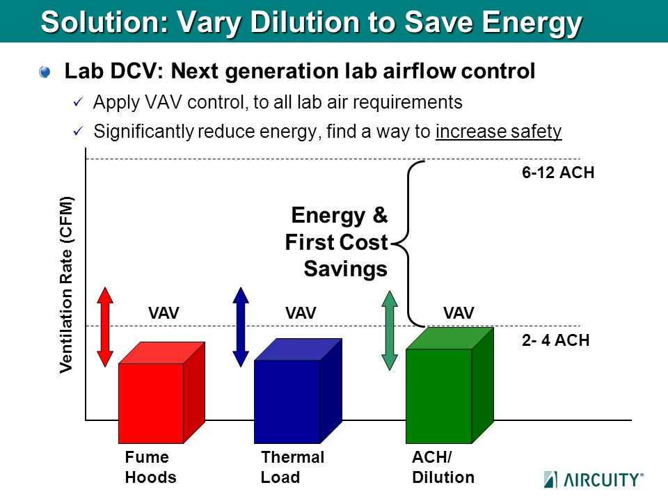 Solution: Vary Dilution to Save Energy