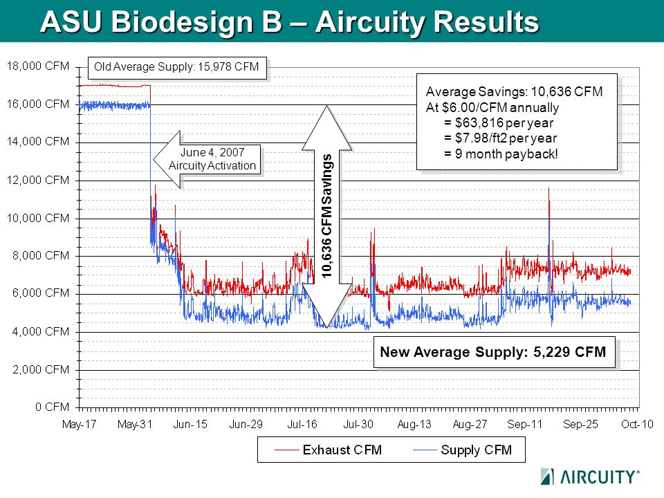 ASU Biodesign B – Aircuity Results