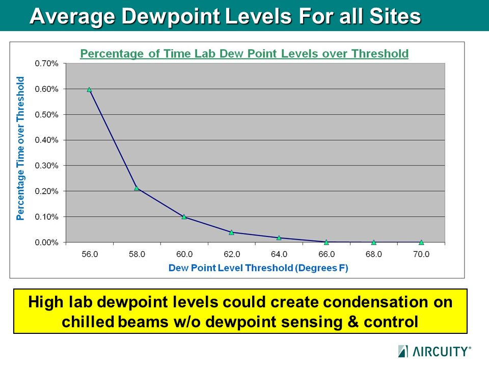 Average Dewpoint Levels For all Sites