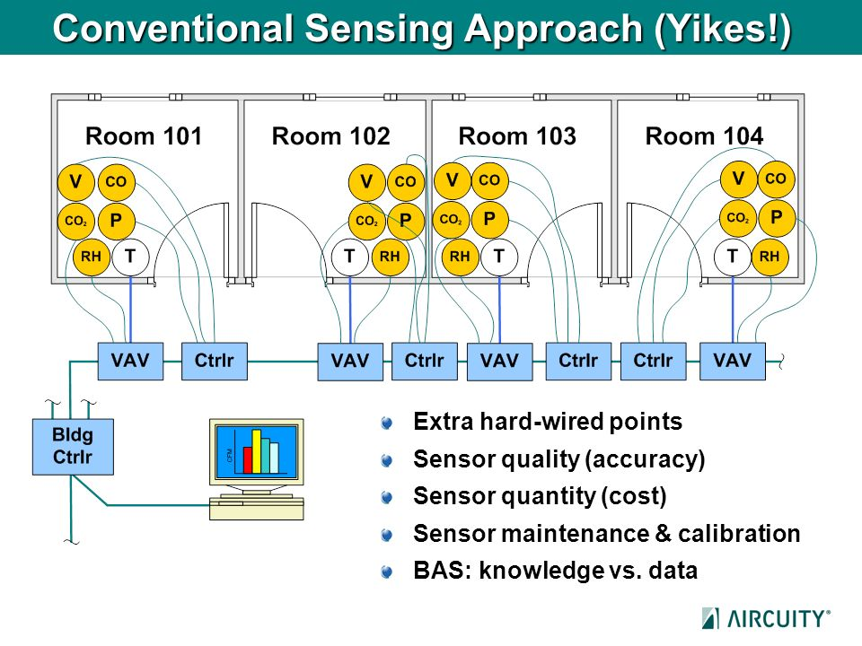 Conventional Sensing Approach (Yikes!)
