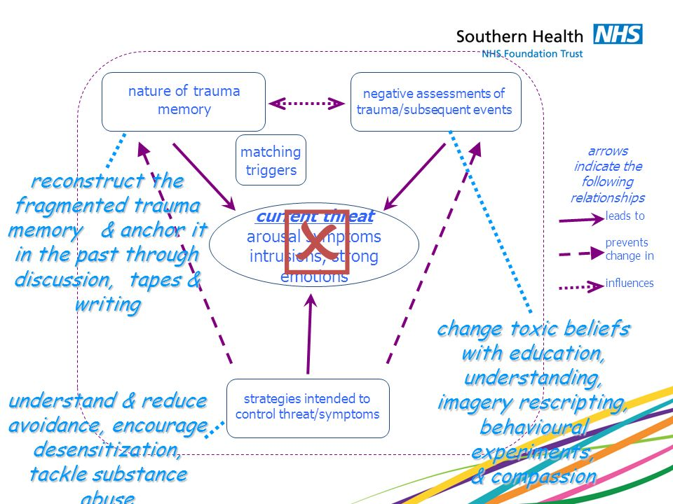 matching triggers. negative assessments of. trauma/subsequent events. nature of trauma. memory.