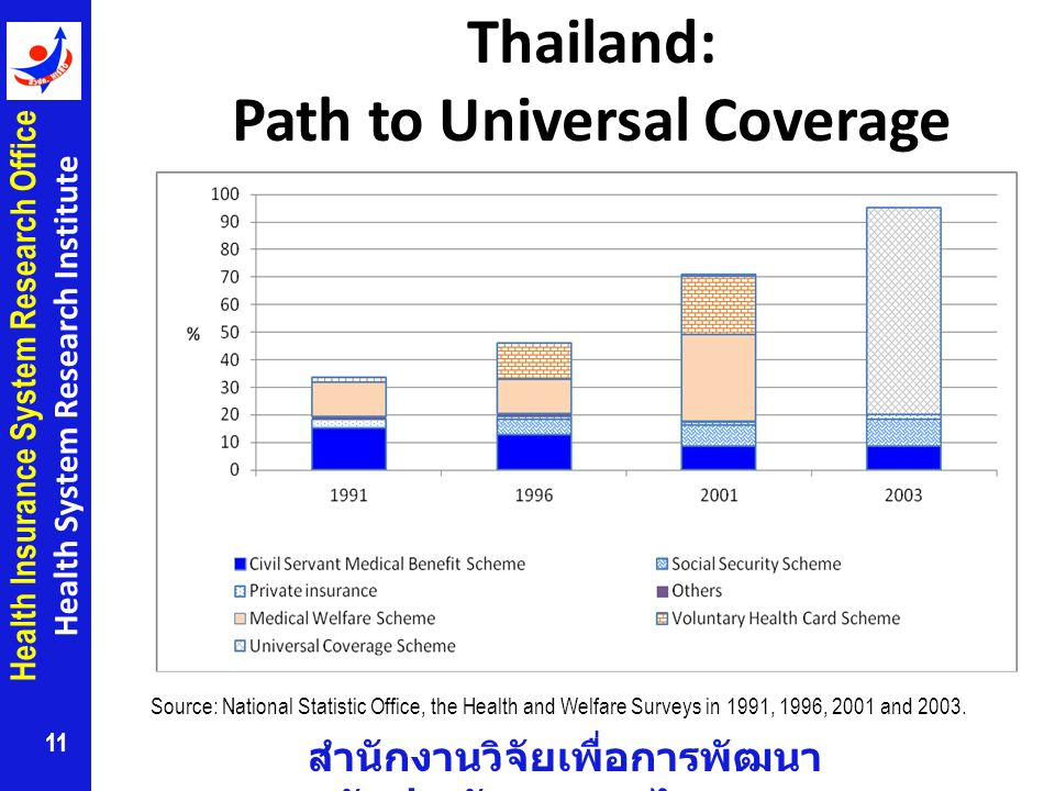 Thailand: Path to Universal Coverage