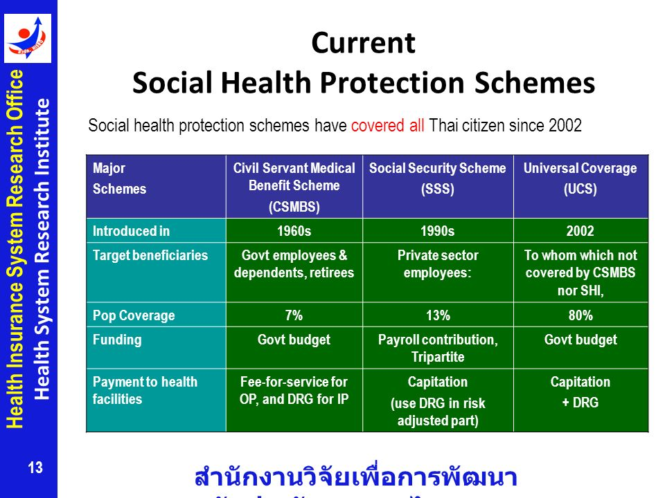 Current Social Health Protection Schemes