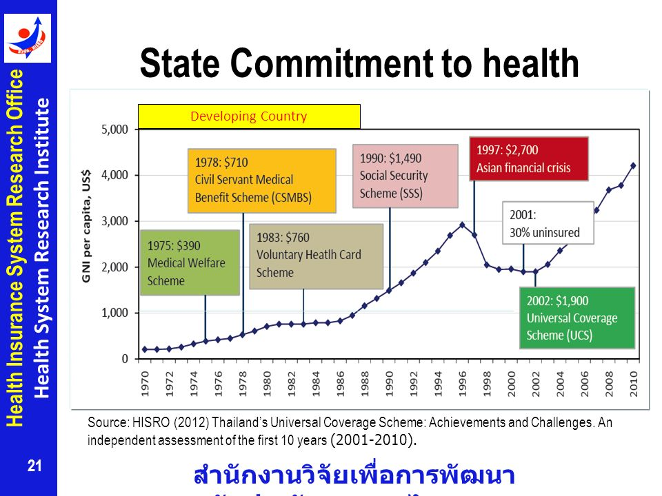 State Commitment to health