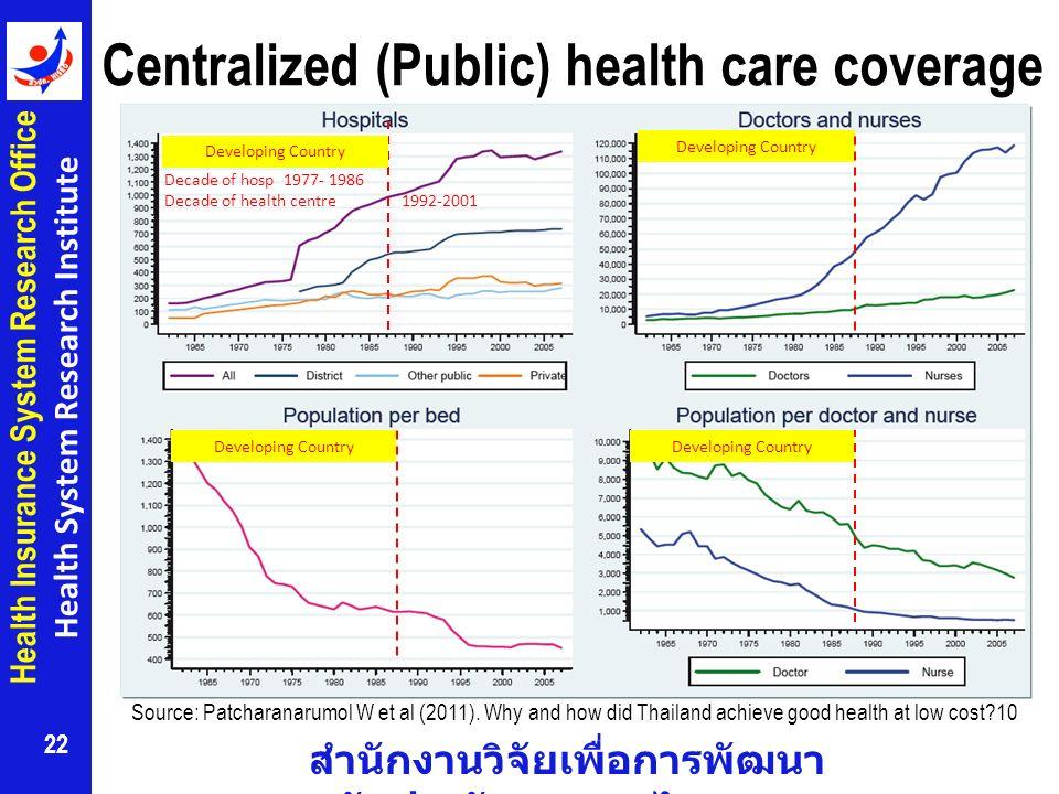 Centralized (Public) health care coverage
