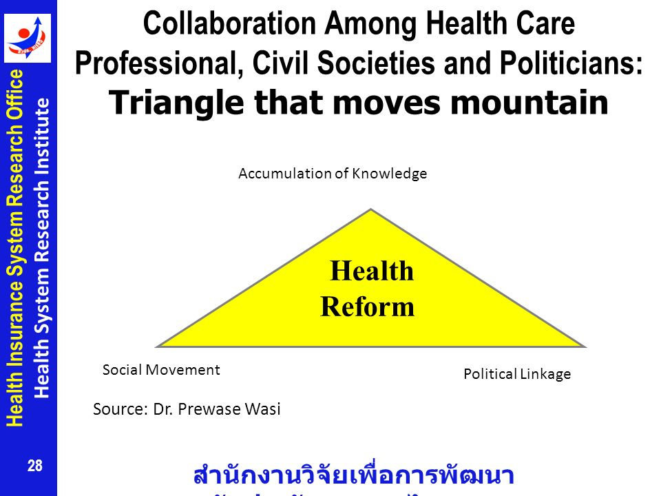 Collaboration Among Health Care Professional, Civil Societies and Politicians: Triangle that moves mountain