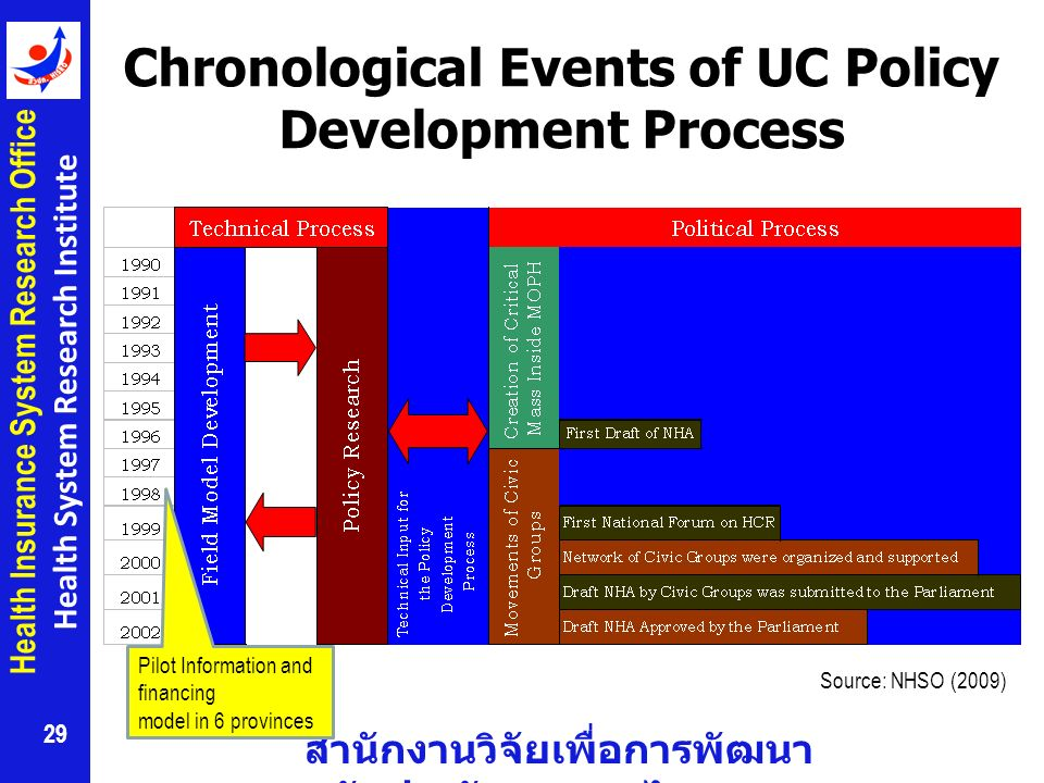 Chronological Events of UC Policy Development Process