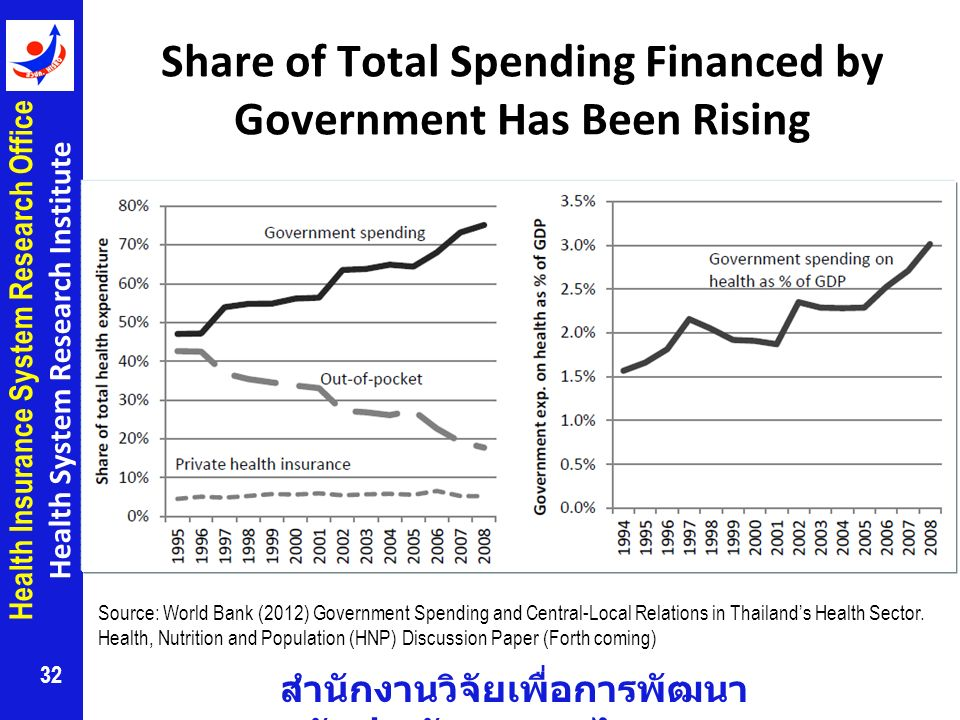 Share of Total Spending Financed by Government Has Been Rising