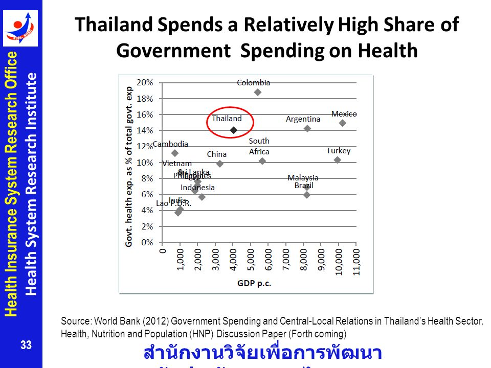 Thailand Spends a Relatively High Share of Government Spending on Health
