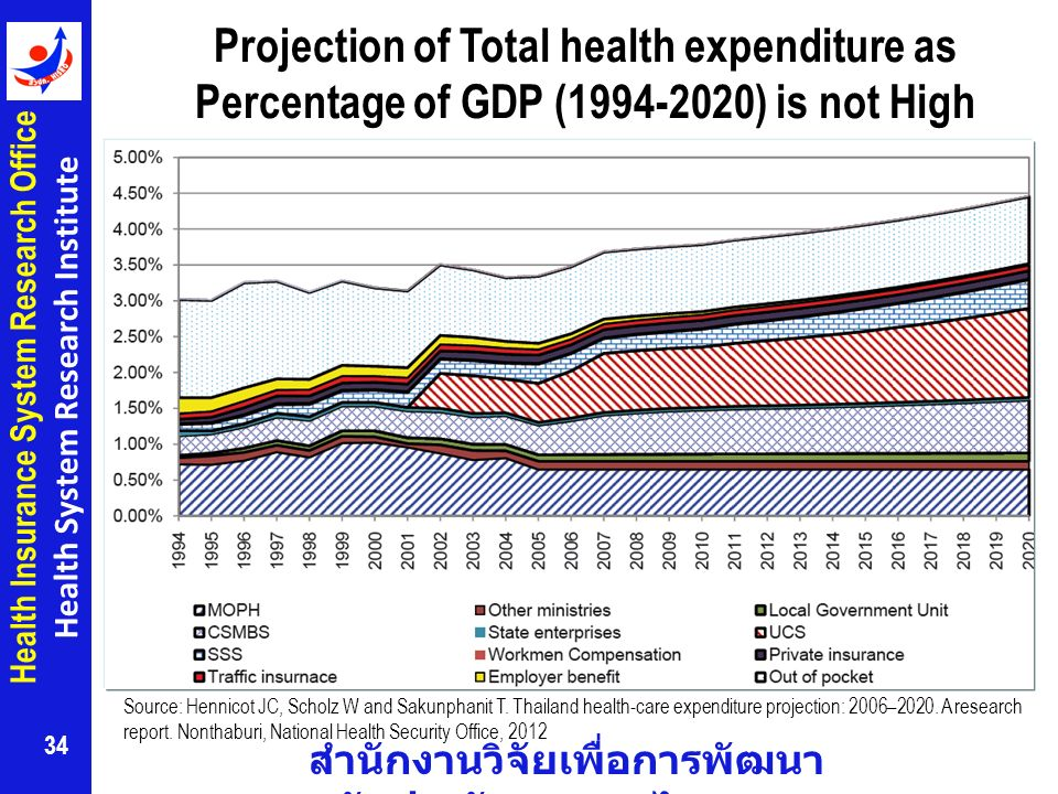 Projection of Total health expenditure as Percentage of GDP (1994-2020) is not High
