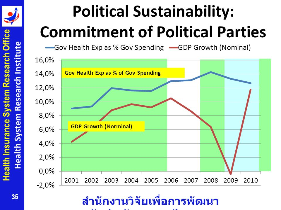 Political Sustainability: Commitment of Political Parties