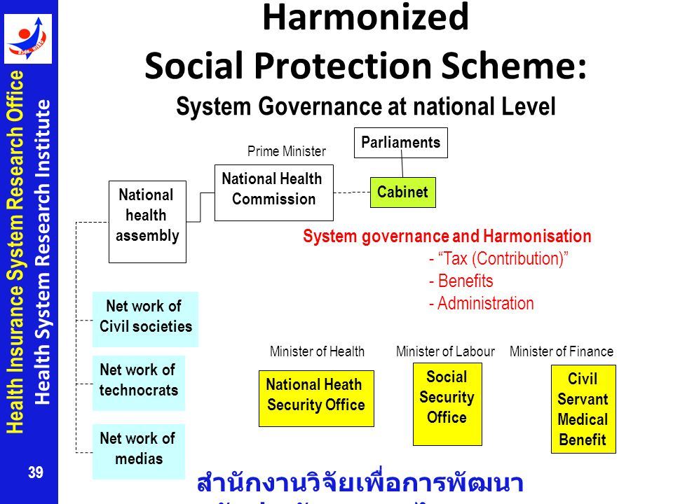 Harmonized Social Protection Scheme: System Governance at national Level