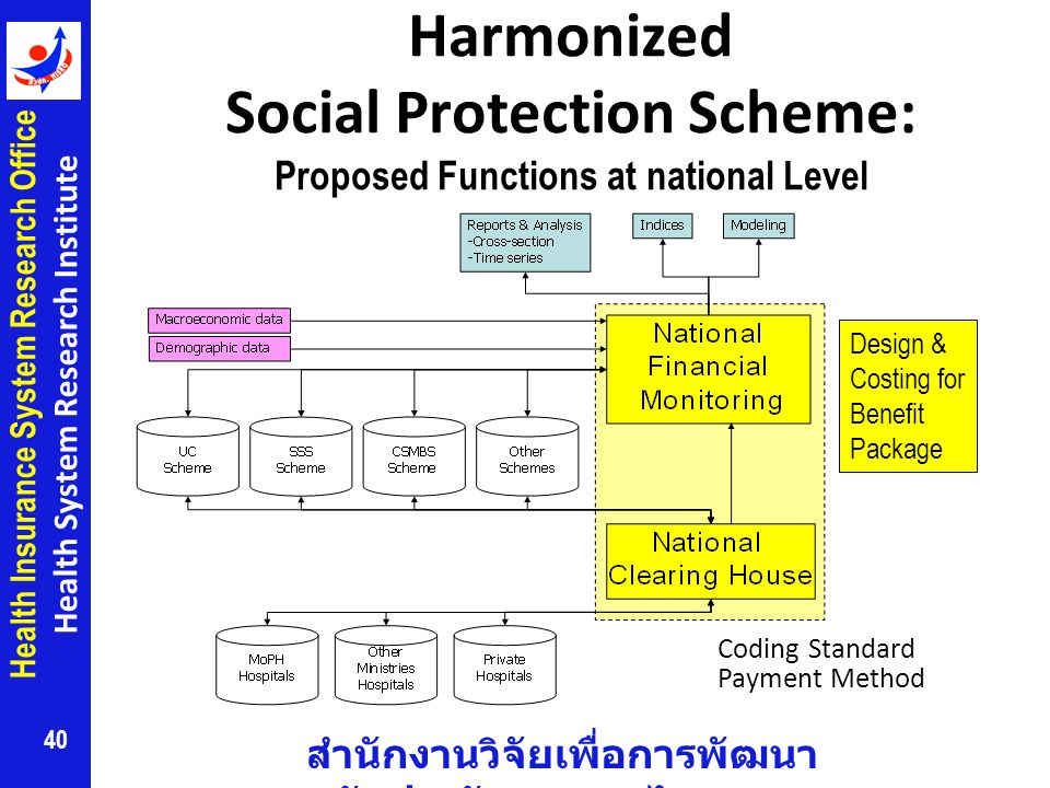 Harmonized Social Protection Scheme: Proposed Functions at national Level