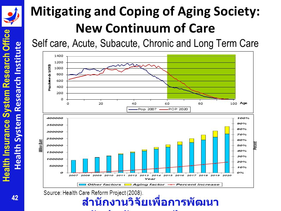Mitigating and Coping of Aging Society: New Continuum of Care Self care, Acute, Subacute, Chronic and Long Term Care