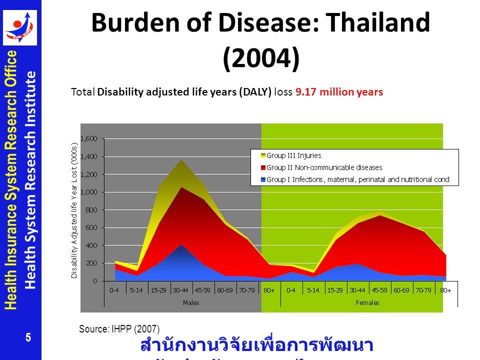 Burden of Disease: Thailand (2004)
