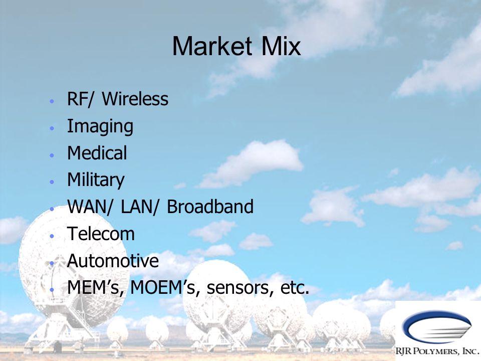 Market Mix RF/ Wireless Imaging Medical Military WAN/ LAN/ Broadband