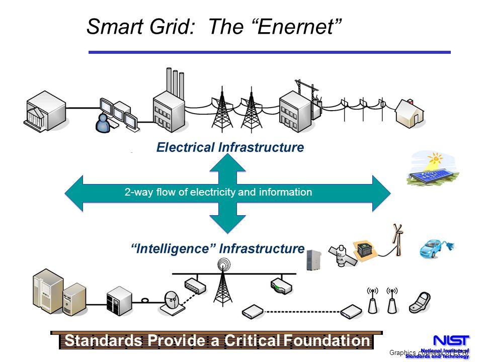 Smart Grid: The Enernet