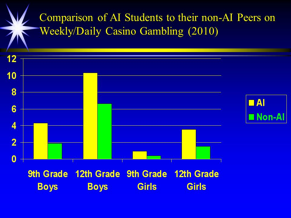 Comparison of AI Students to their non-AI Peers on Weekly/Daily Casino Gambling (2010)