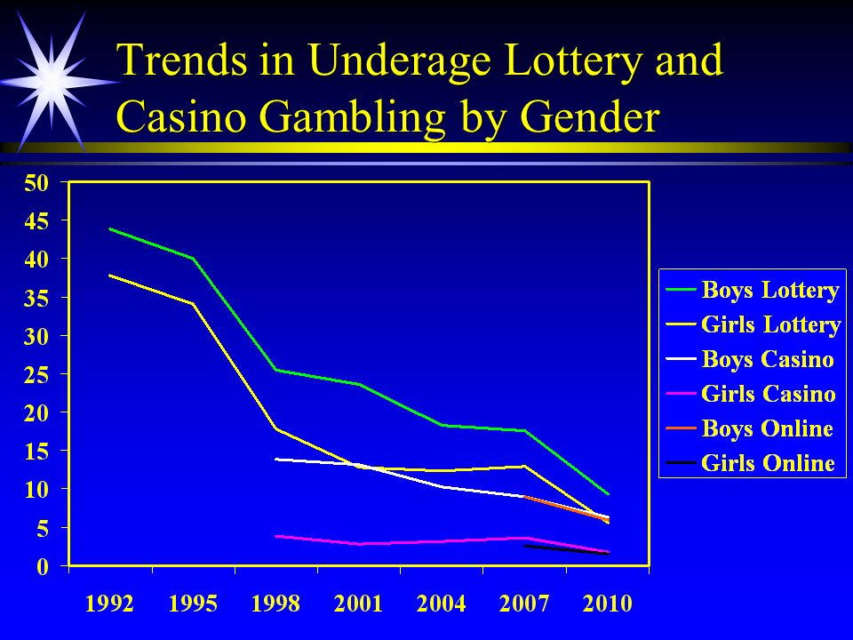 Trends in Underage Lottery and Casino Gambling by Gender