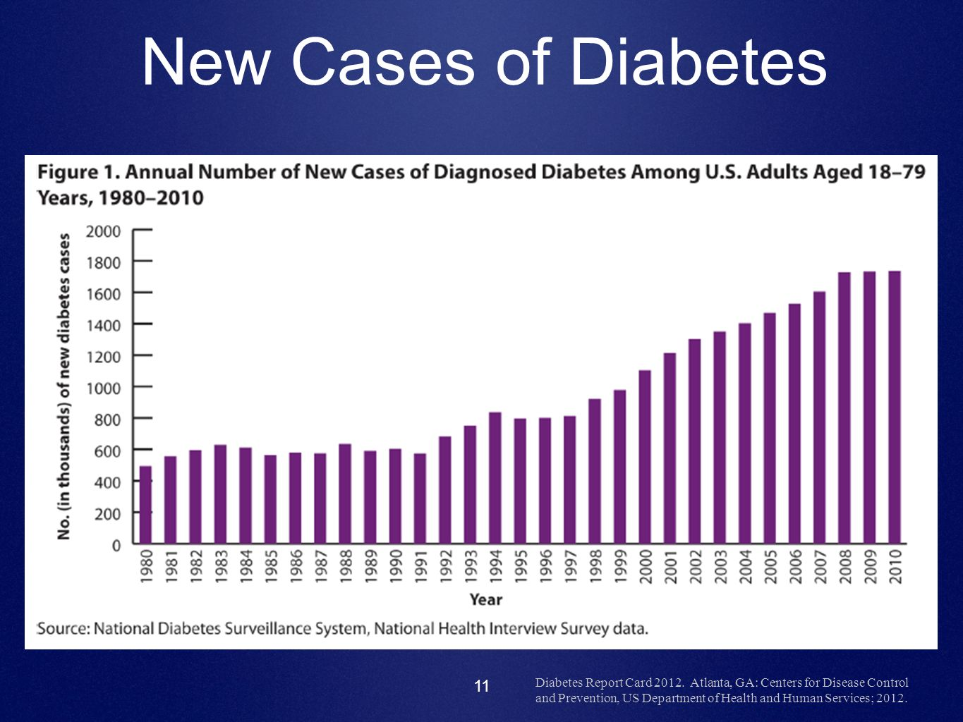 New Cases of Diabetes Note Y access in thousands of cases = 2,000,000