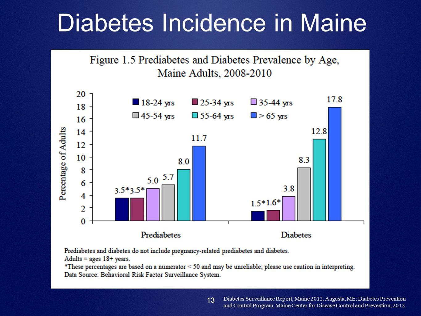 Diabetes Incidence in Maine