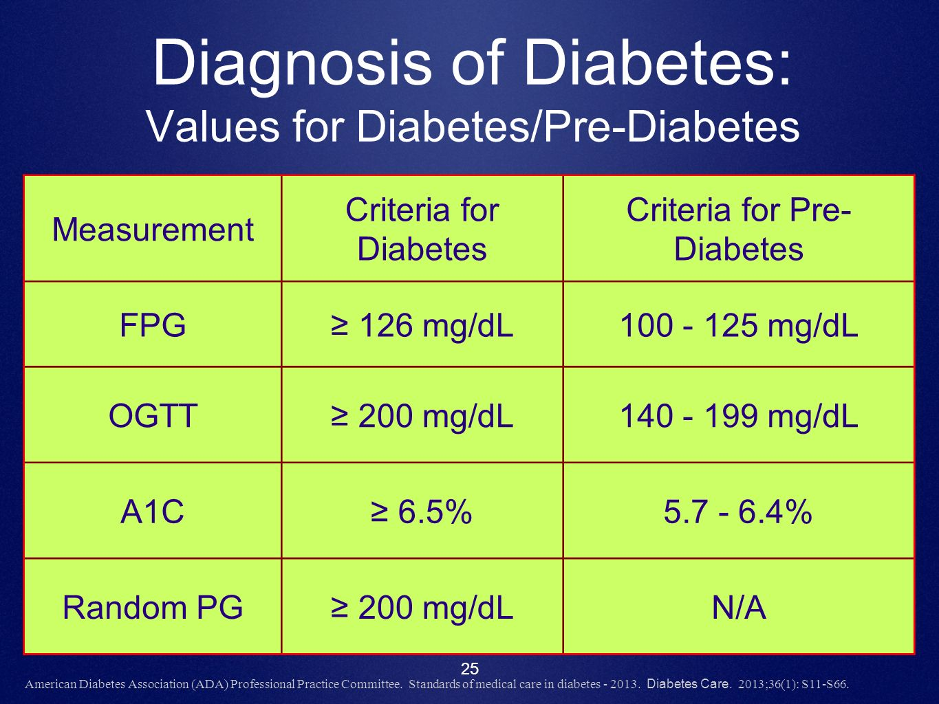 how to make a diagnosis of diabetes