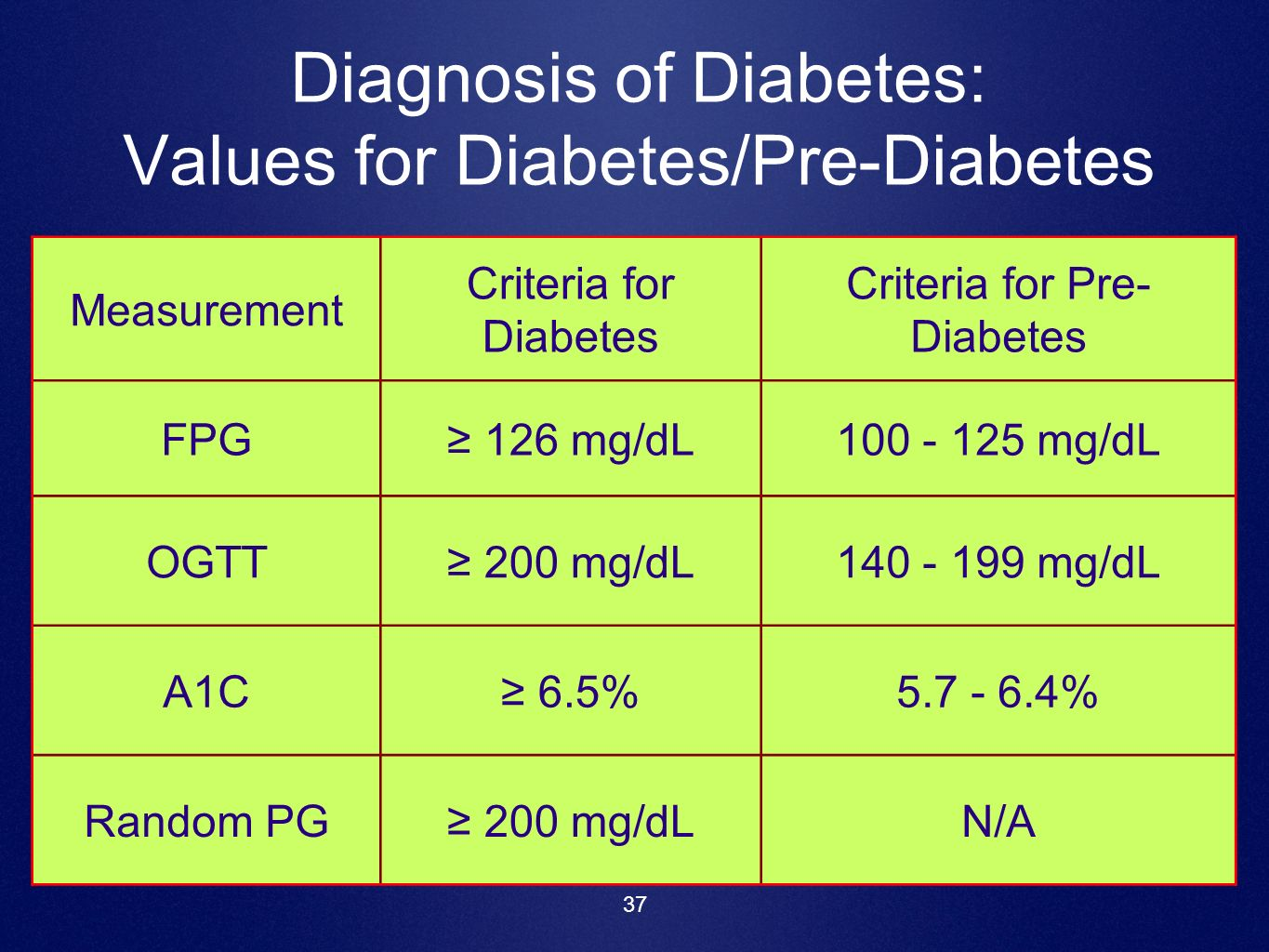 Diagnosis of Diabetes: Values for Diabetes/Pre-Diabetes
