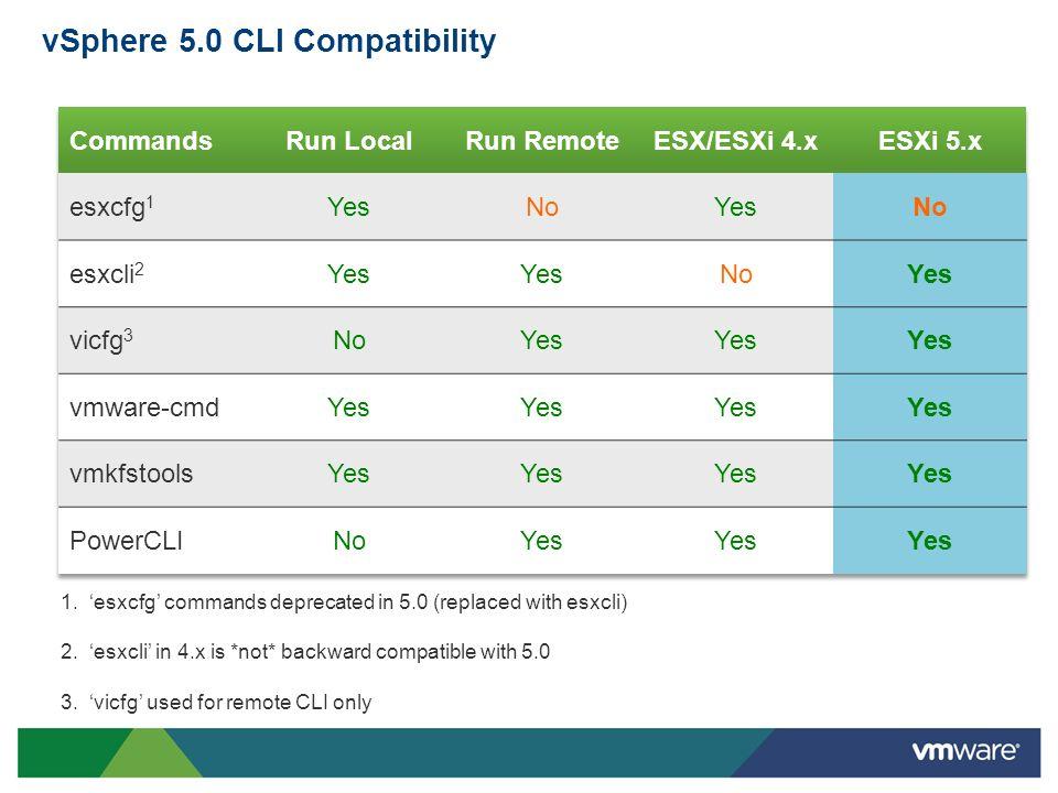 vSphere 5.0 CLI Compatibility