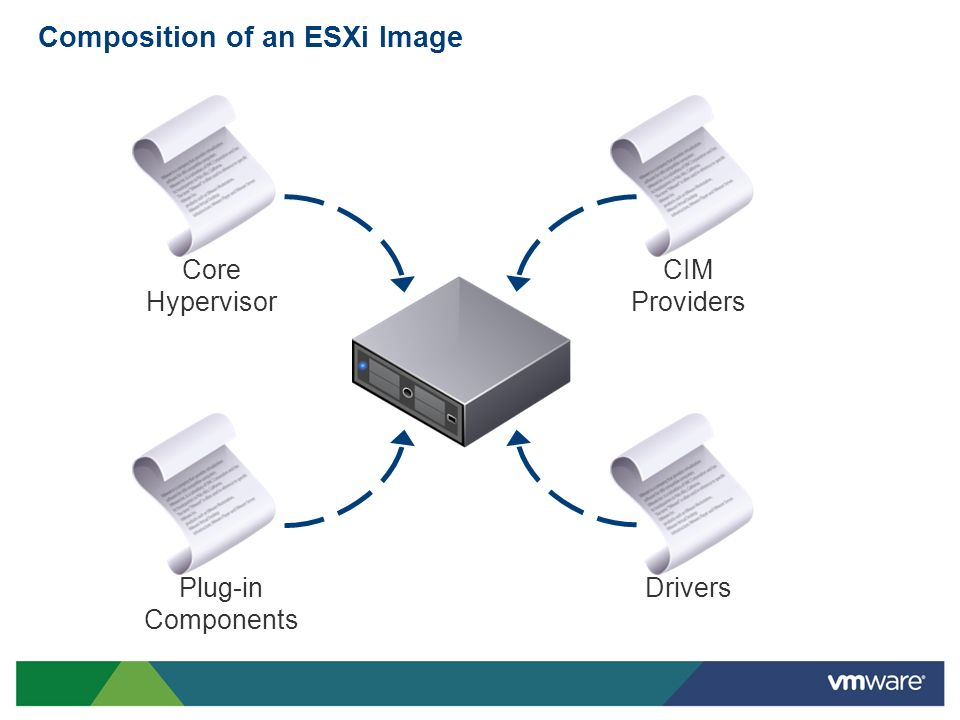 Composition of an ESXi Image