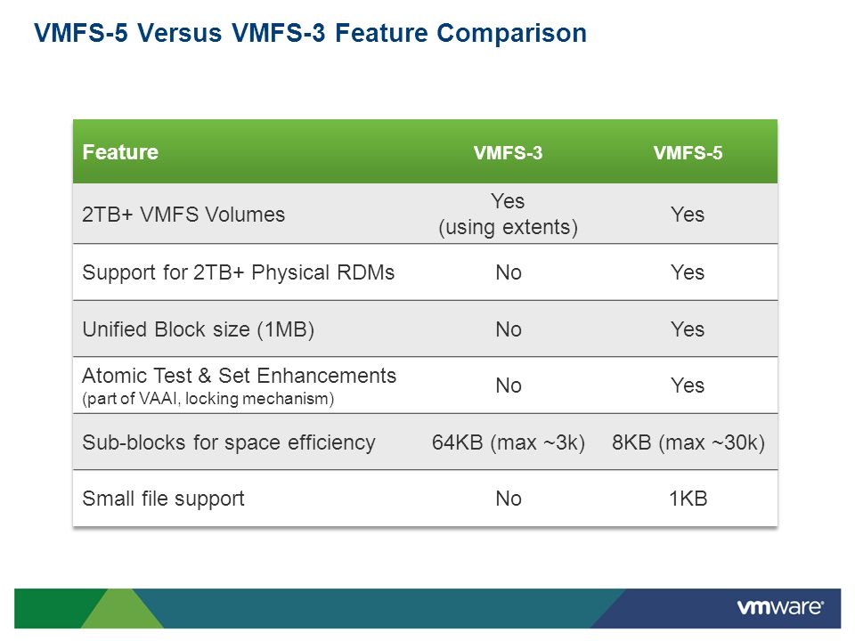 VMFS-5 Versus VMFS-3 Feature Comparison