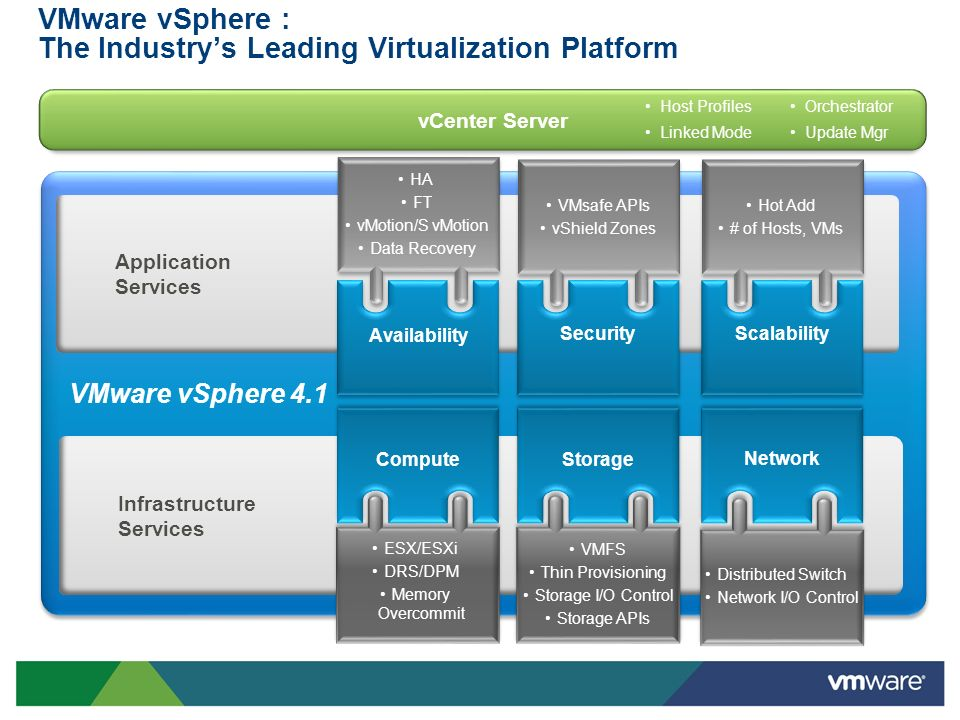 VMware vSphere : The Industry's Leading Virtualization Platform