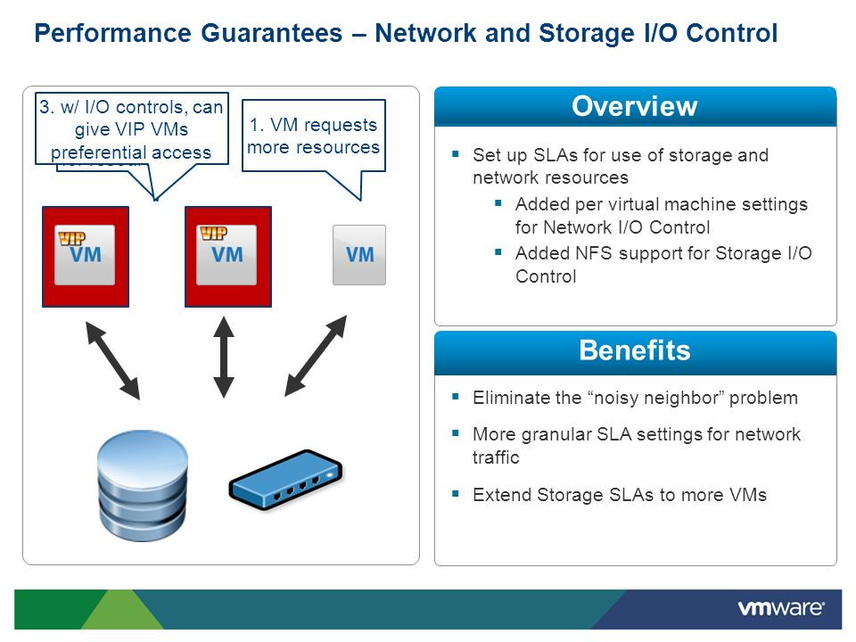 Performance Guarantees – Network and Storage I/O Control