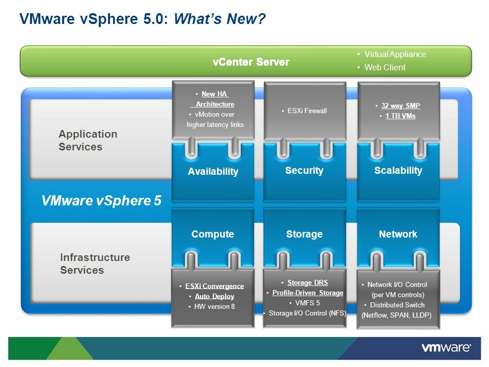 VMware vSphere 5.0: What's New