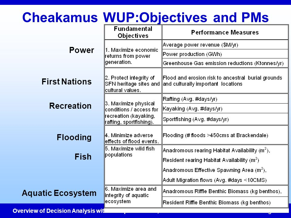 Cheakamus WUP:Objectives and PMs