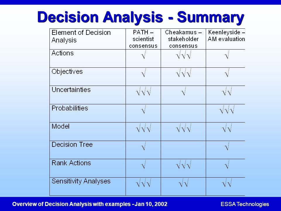 Decision Analysis - Summary