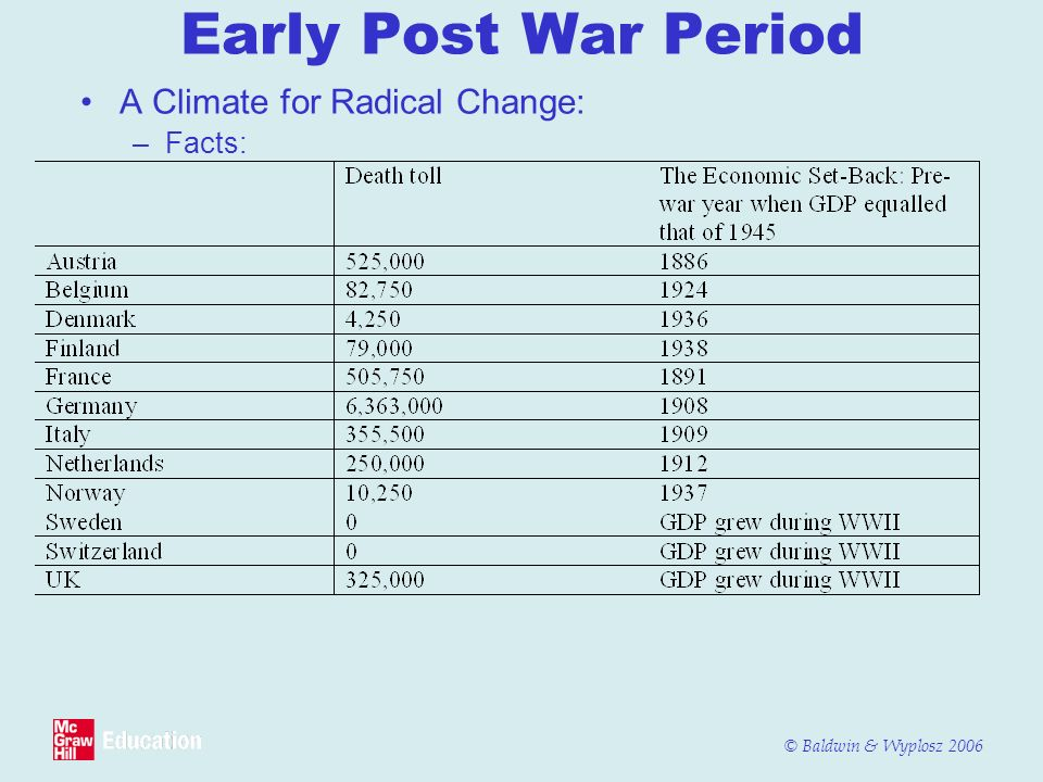 Early Post War Period A Climate for Radical Change: Facts: