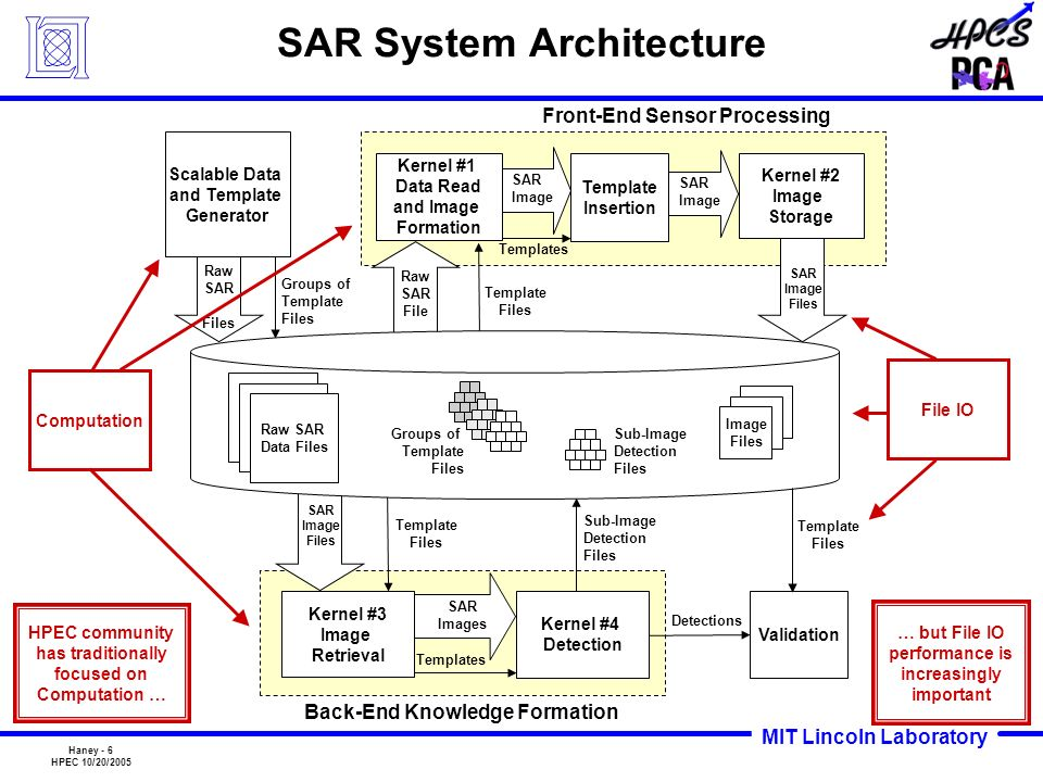 SAR System Architecture